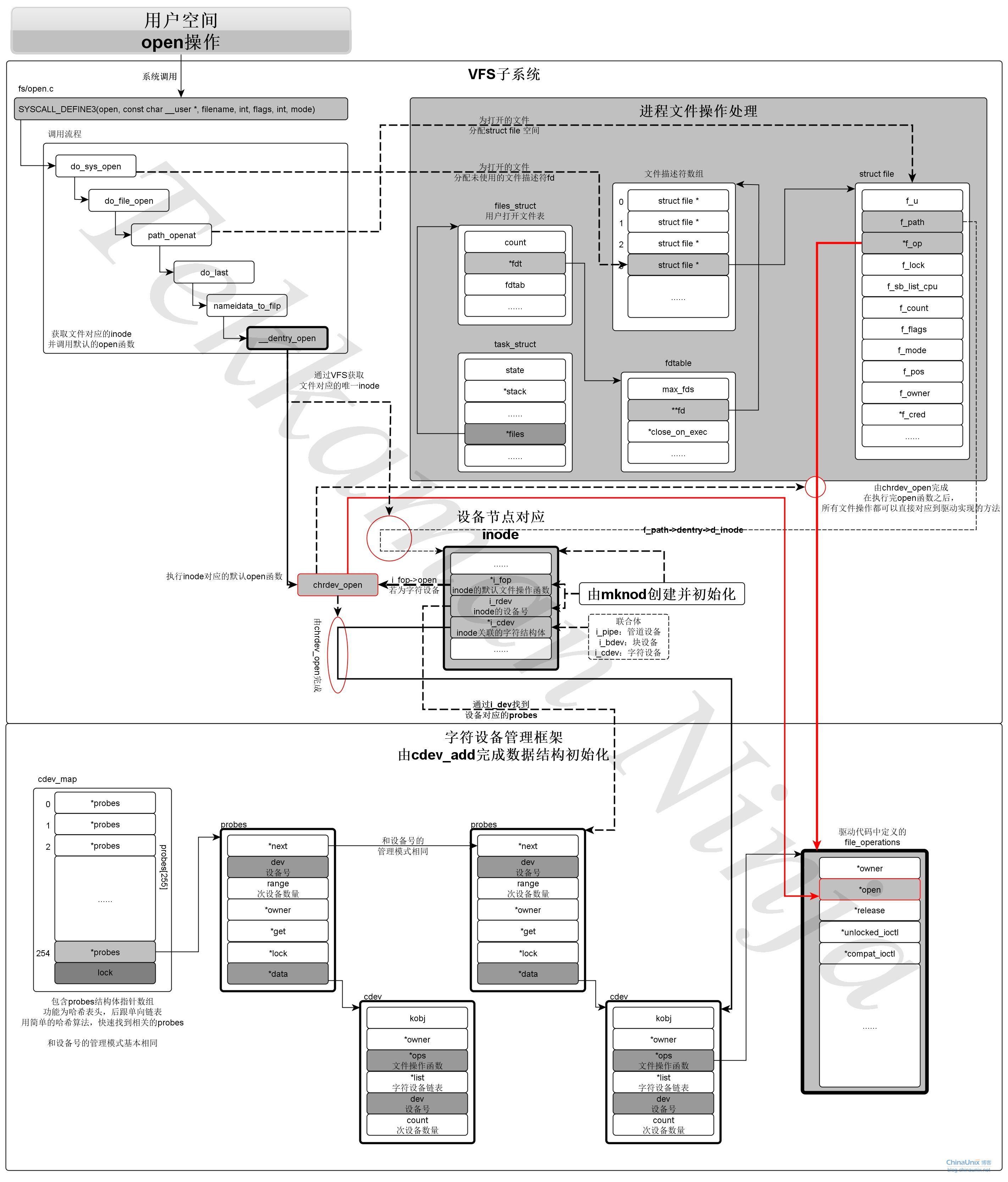《深入linux设备驱动程序机制》学习心得---字符设备